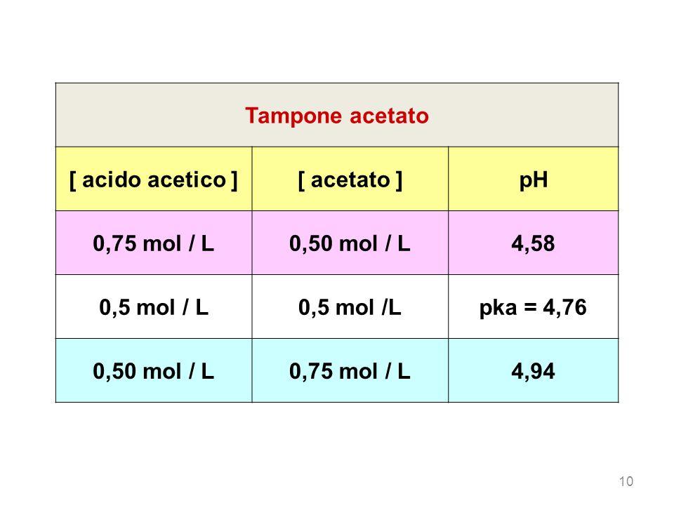 Tampone acetato [ acido acetico ] [ acetato ] pH 0,75 mol / L